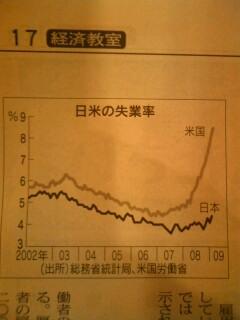 日米の失業率