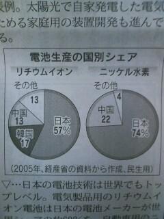 電池生産の国別シェア
