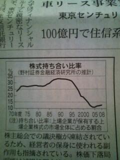 株式持ち合い比率