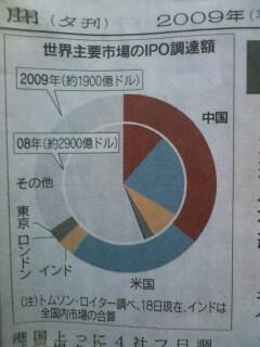 中国人の新規株式公開が6兆円超